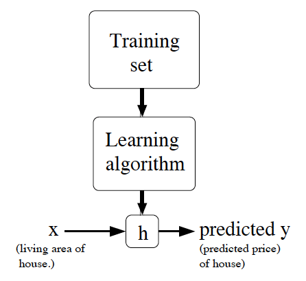 supervised-learning-process