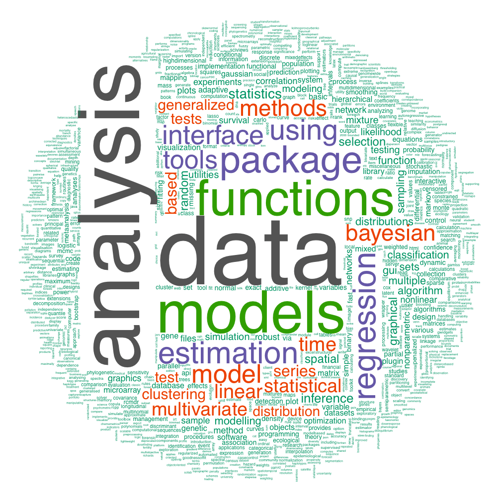 wordcloud_packages