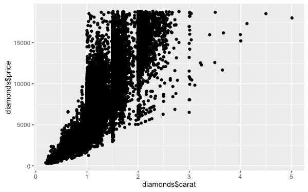 r-package-ggplot2-tutorial-qplot-1