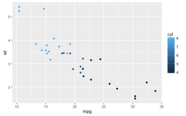 r-package-ggplot2-tutorial-qplot-37