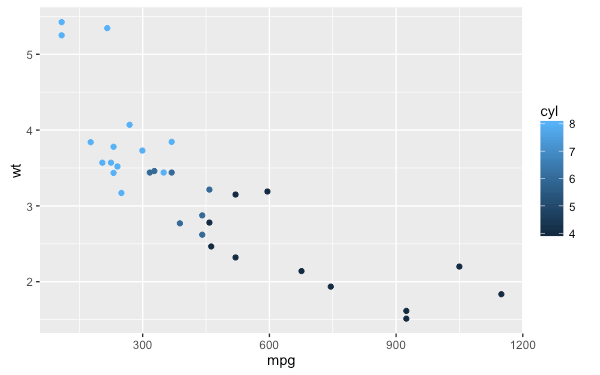 r-package-ggplot2-tutorial-qplot-38