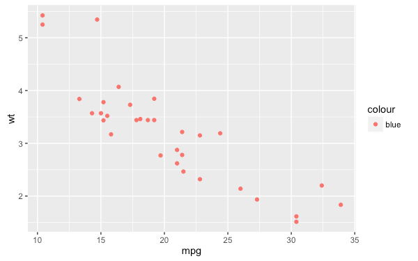r-package-ggplot2-tutorial-qplot-40