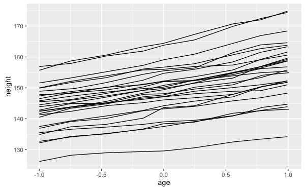 r-package-ggplot2-tutorial-qplot-42